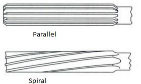 spiral-parallel-reamers.jpg